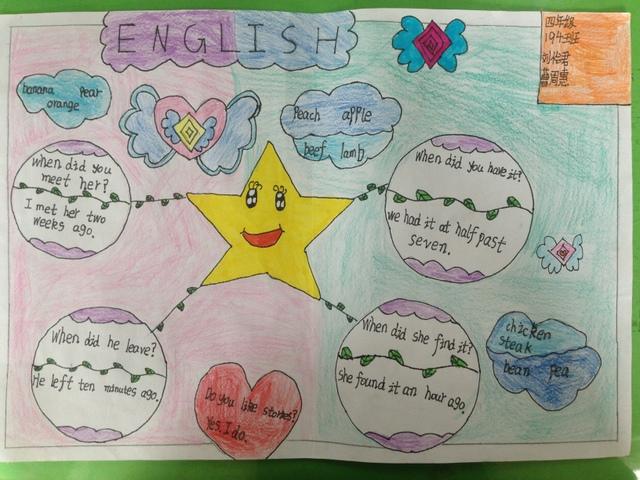 4月下旬,小学部四年级举办了英语思维导图比赛。此次活动,目的是提高学生对英语学习的兴趣,培养学生的发散性思维,锻炼学生自己动手的能力,在发散思维与逻辑中,培养学生英语语感以及使用英语的能力,进一步巩固英语学习知识。同时,合作完成思维导图,培养学生团结合作的能力。 首先由指导老师给学生讲述思维导图的含义,加以生动的例子,然后学生们开始自己的创作,或独立完成,或合作完成,课后积极构思,与指导老师进行深入地讨论,选定主题,完成绘画与书写,搭配颜色。4月26日,本年级英语老师以及美术老师共同参与评选,共评出一等奖